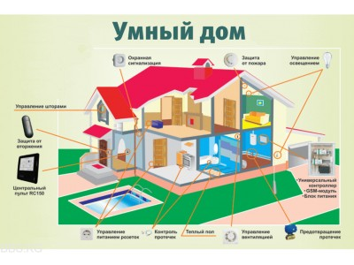 Преимущества «умного дома»
